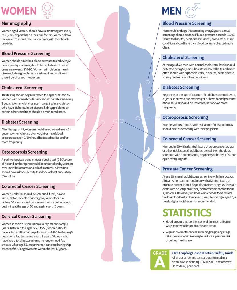 early screening health chart